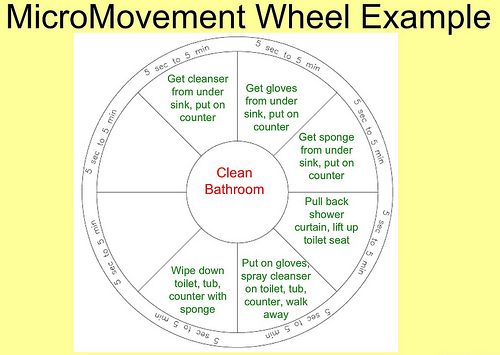 Micromovement Wheel