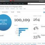 ASCE LinkedIn Group Hits 100,000 Members