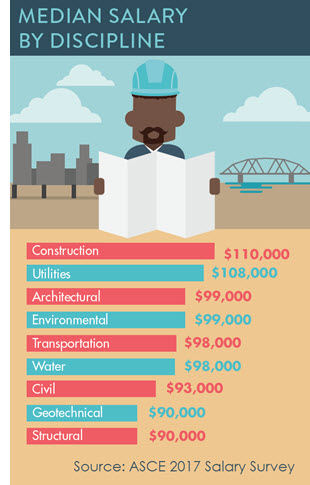 Asce Salary Survey Results Reveal A Civil Engineering Industry In Demand Asce News