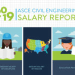 Civil Engineering Salaries Continue Trending Up