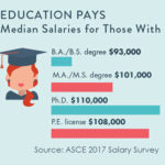 ASCE Salary Survey Results Reveal a Civil Engineering Industry In Demand