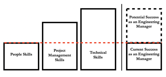Graphic for how to prepare yourself to be a well-rounded civil engineering manager.