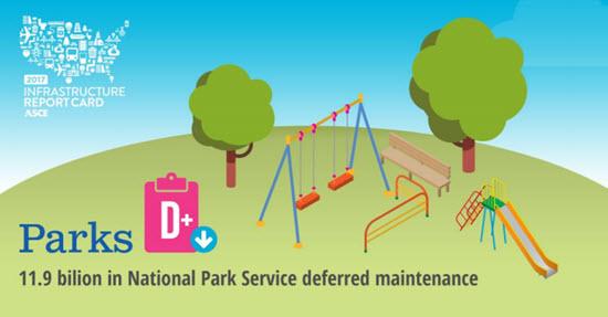 Parks earn D+ rating