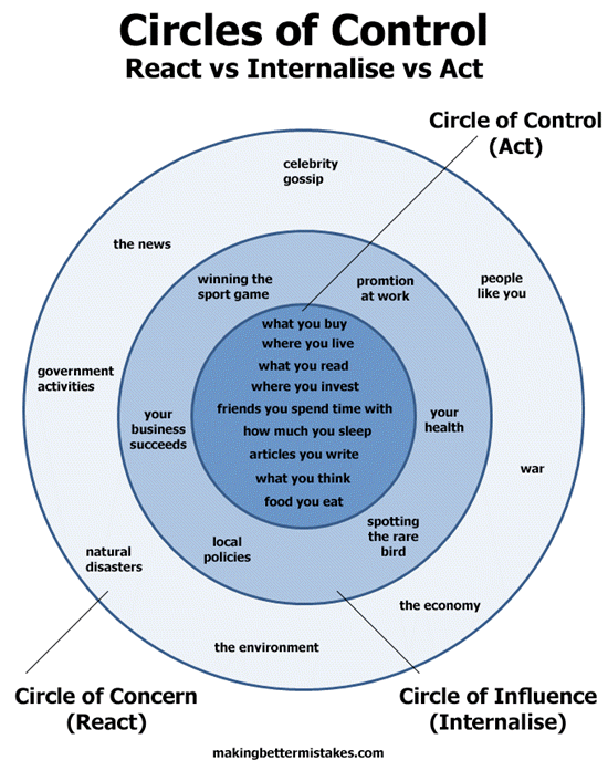 graphic showing the circles of control