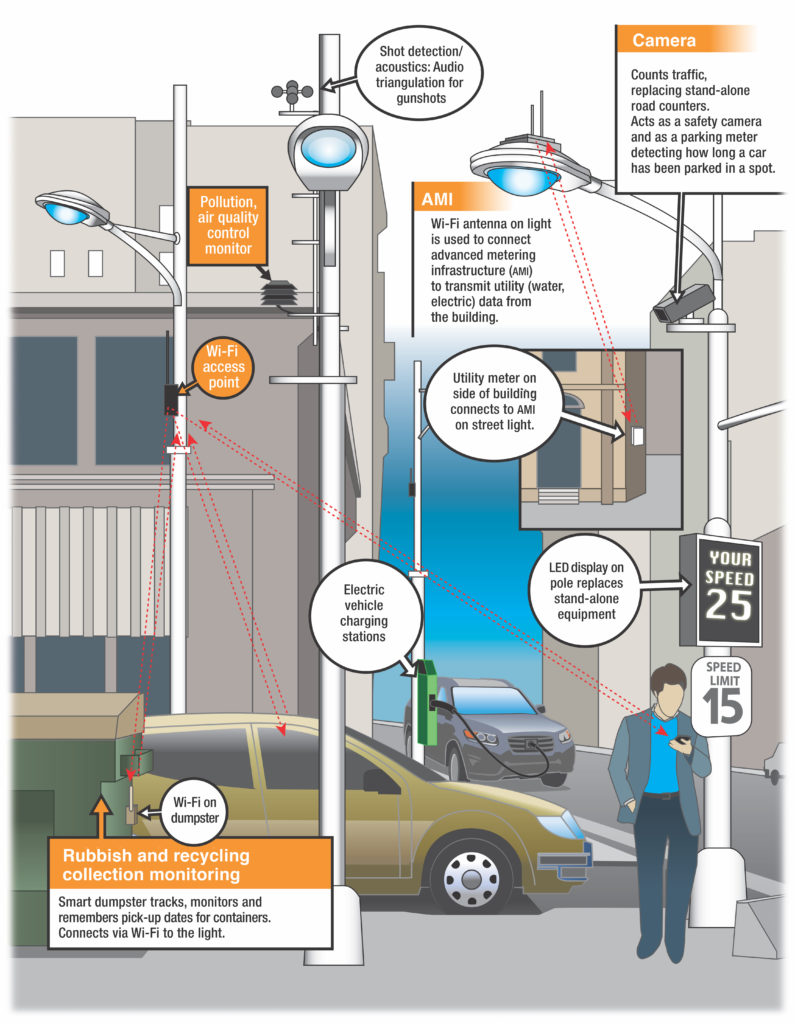 rendering of smart poles that transmit driver and signal data