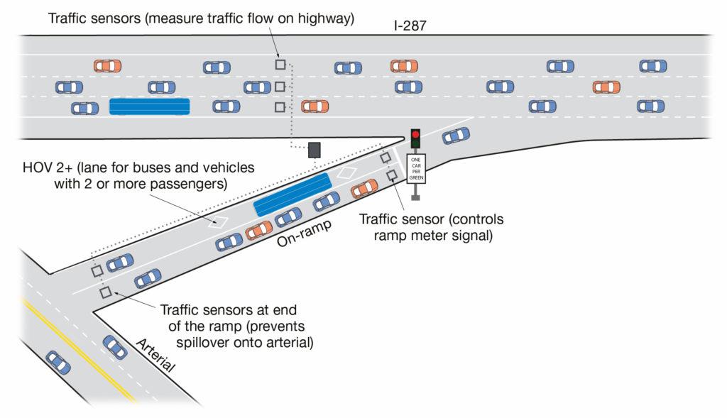 diagram of a ramp meter