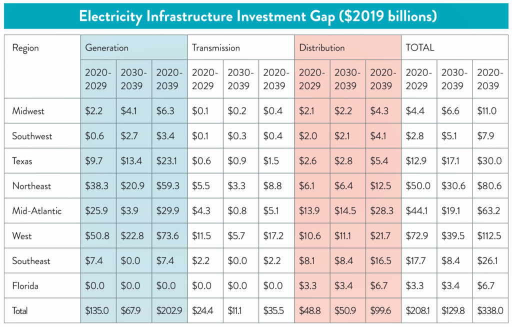 table showing the electricity infrastructure investment gap ($2019 billions)