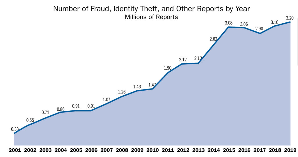 graph depicting the number of fraud, identity theft and other reports by year