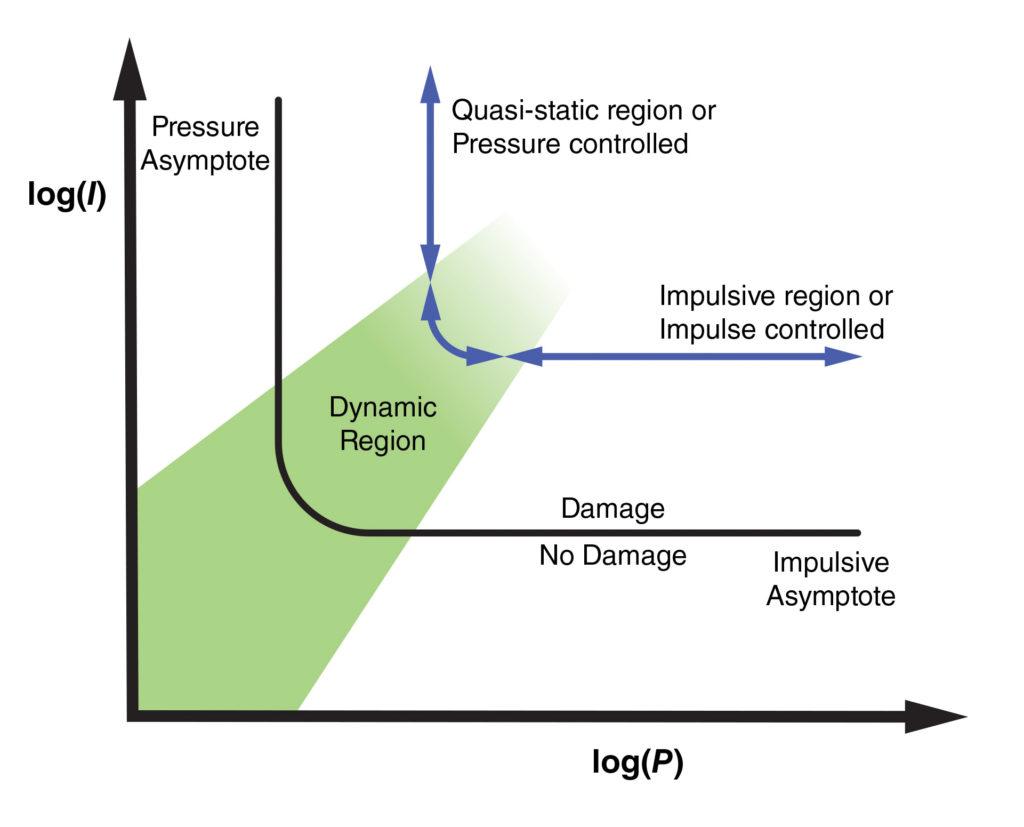 figure depicting pressure-impulse (iso-damage) curves
