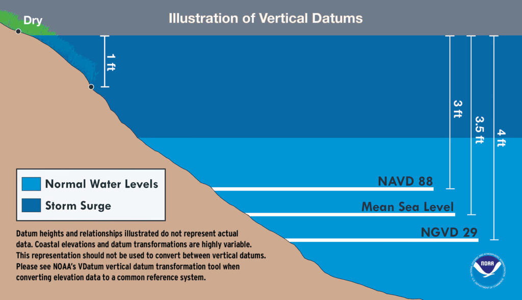 graph of the various vertical datums