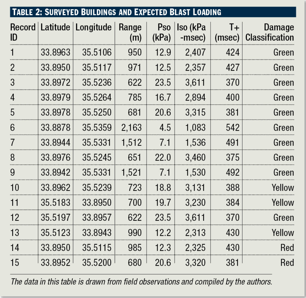 table showing the surveyed buildings and expected blast loading.