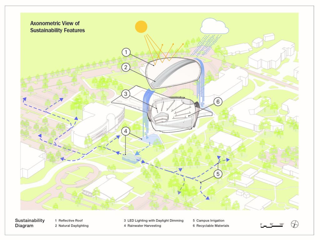 axonometric view of sustainability features of new student union at Embry-Riddle University