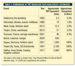 table showing comparison of TNT equivalent explosion events (estimated)