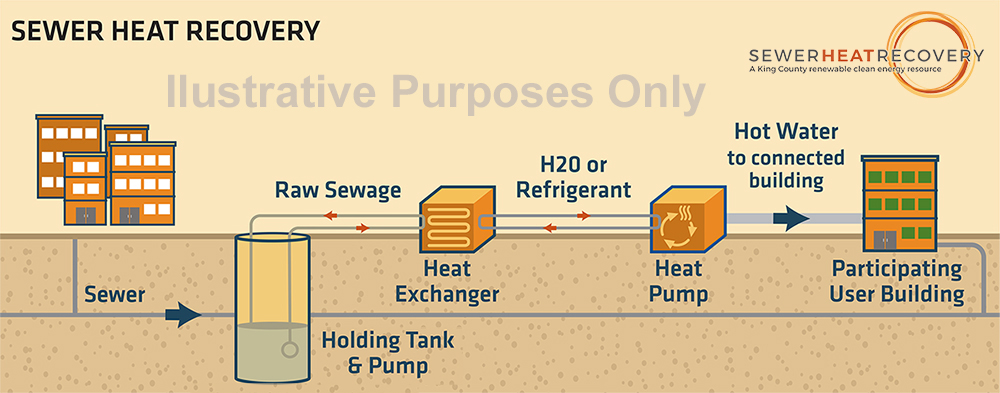 diagram of heat recovery process from sewer to end user
