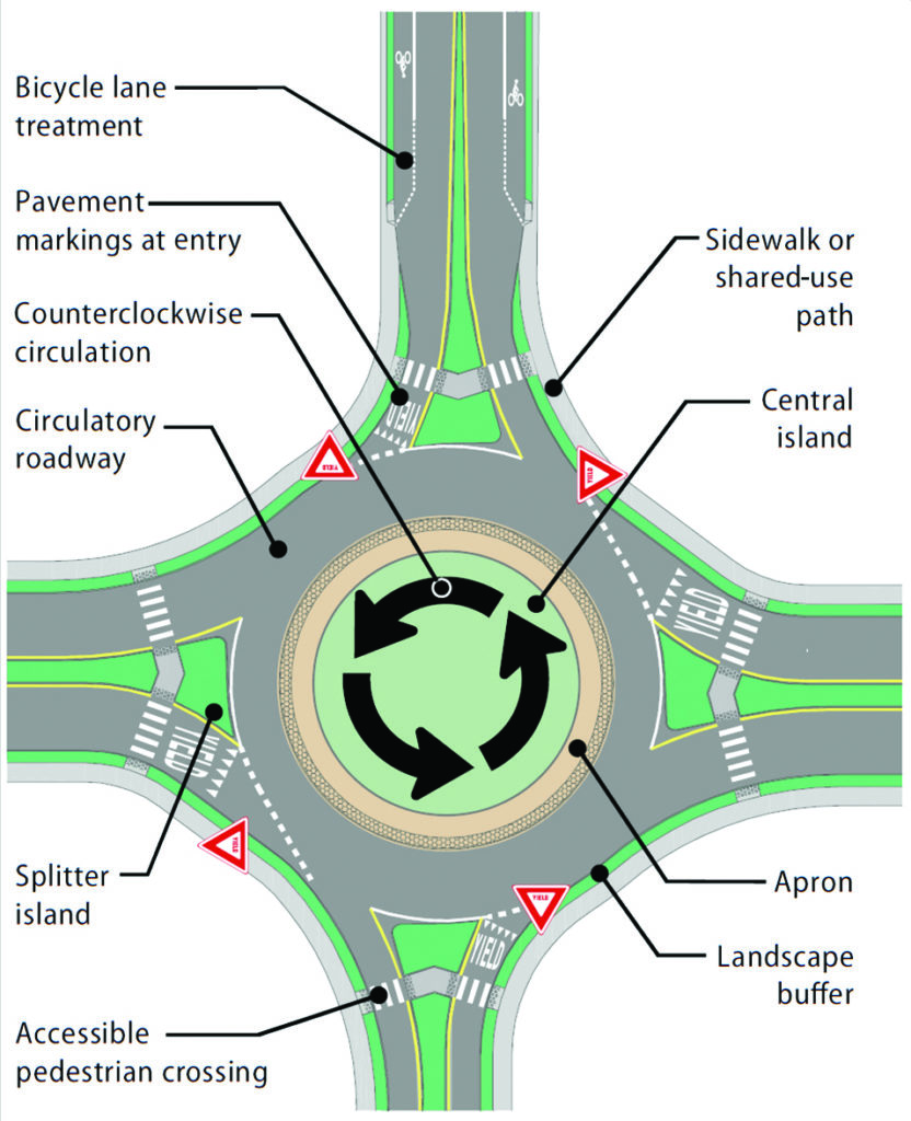 figure depicting the elements of roundabout design