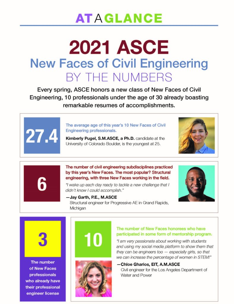 infographic showing highlights of the class of 2021 new faces of civil engineering