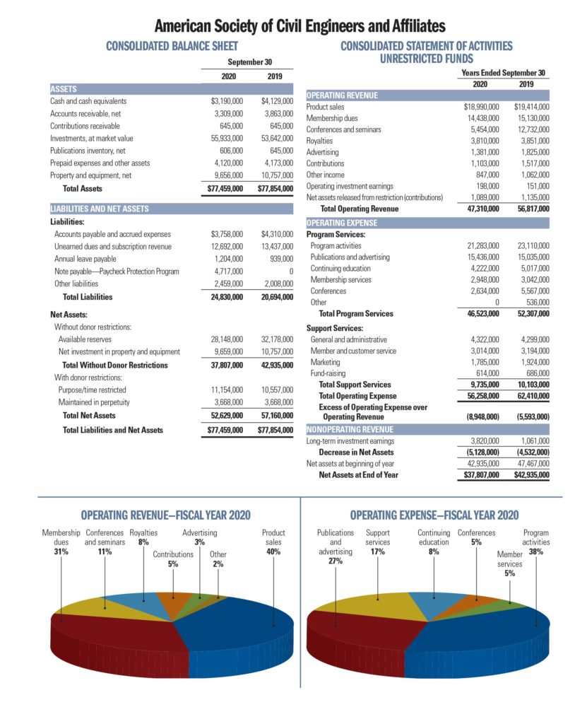 balance sheet and activities of unrestricted funds