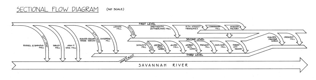 drawing of the sectional flow diagram of the savannah river in the 19th century