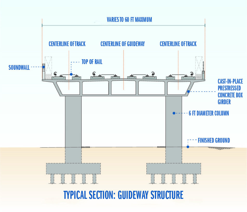rendering of a typical section on the Berryessa extension