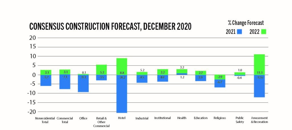 chart showing the consensus construction forecast for 2021 and 2022
