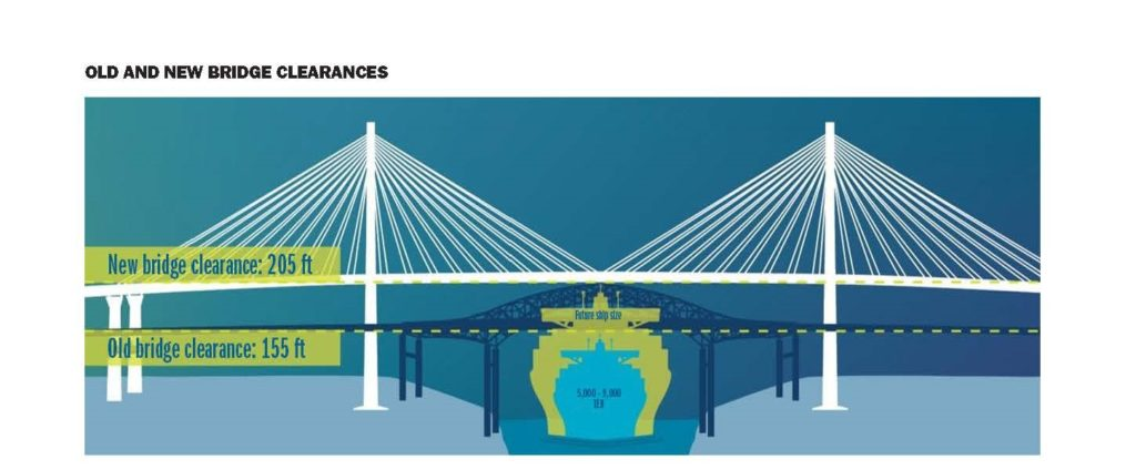 illustration of the old and new bridge clearances of the Gerald Desmond Bridge