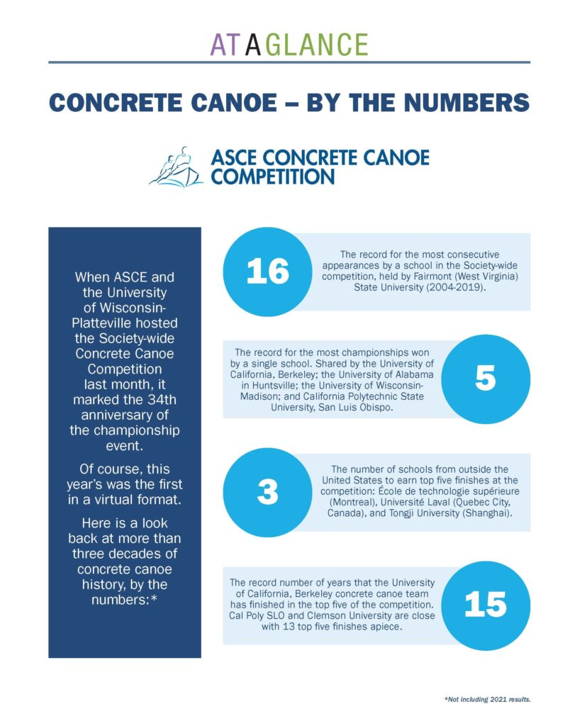 concrete canoe competition statistics from its 34 years in existence