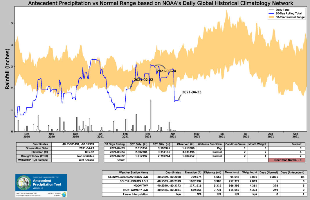 screen shot showing data from a wetlands assessment with such categories as elevation and distance
