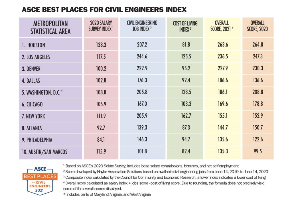 chart showing the ten best places for civil engineers in the US in 2020 in terms of salary, cost of living and other factors. Houston tops the list.